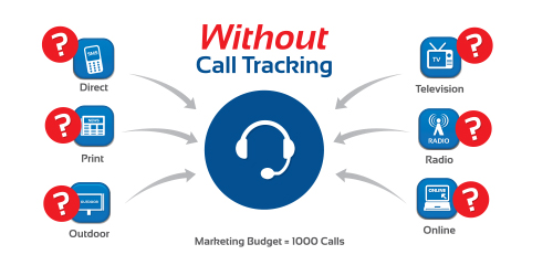 What You Need To Know About Several Call Monitoring Features
